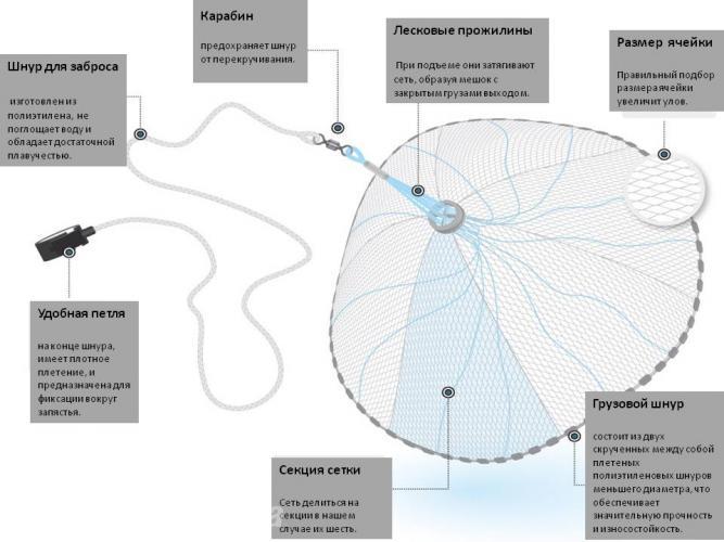 эффективность кастинговых сетей